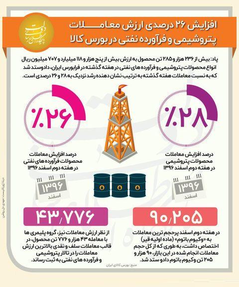 رشد ۲۶درصدی ارزش معاملات پتروشیمی در بورس +اینفوگرافیک