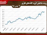 کانههای فلزی در مسیر سبز/ صعود «ومعادن» به صدر با ارزشترین معاملات ۷بهمن ماه