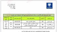 ثبت نام ایران خودرو (لینک ثبتنام دور جدید)
