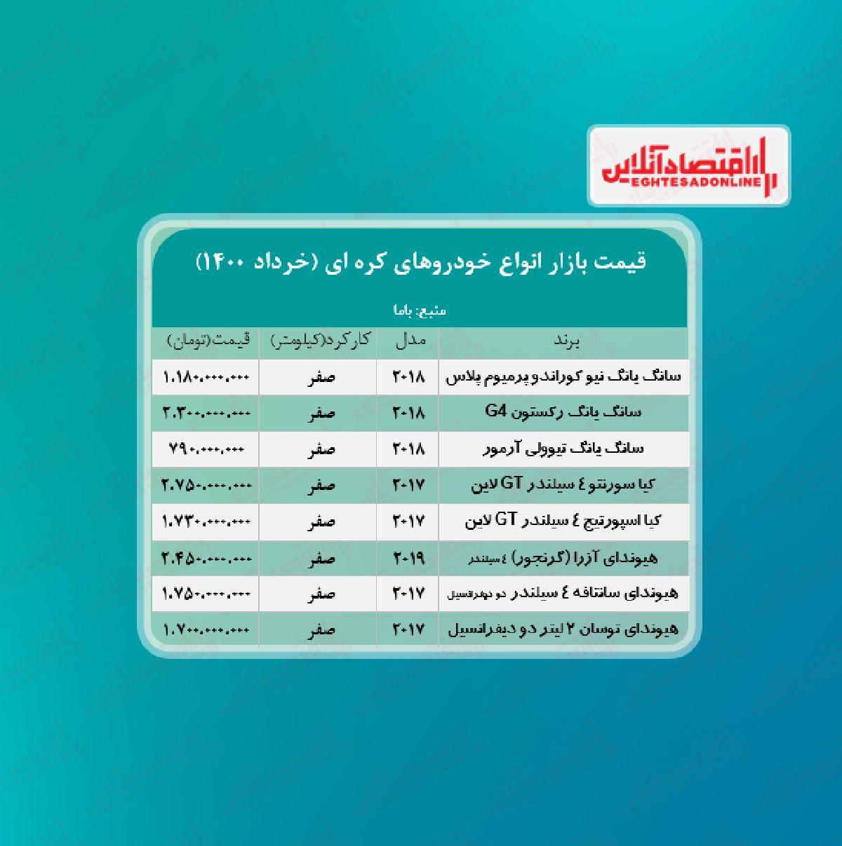 قیمت خودروهای کره ای در تهران +جدول