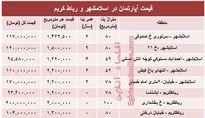 نرخ قطعی آپارتمان در اسلامشهر و رباط کریم؟+جدول