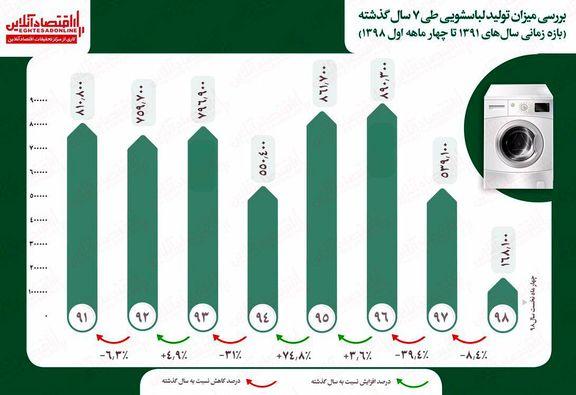 بررسی وضعیت تولید ماشین لباسشویی در کشور
