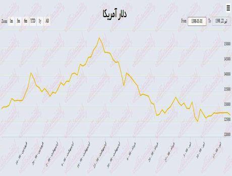 دلار در پایینترین سطح سال جاری/ هر دلار آمریکا امروز ۱۲۲۰۰تومان معامله شد