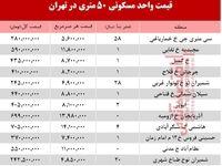 قیمت مسکن۵۰ متری در تهران؟ +جدول