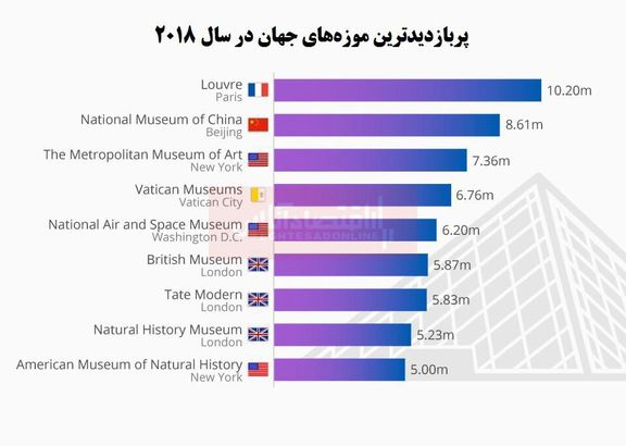 پربازدیدترین موزههای جهان کجاست؟