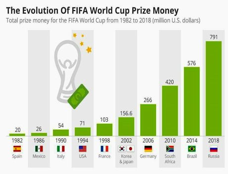 فیفا به میزبان جام جهانی چه پاداشی میدهد +اینفوگرافیک