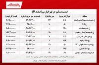 خانههای محله تهرانپارس چند؟