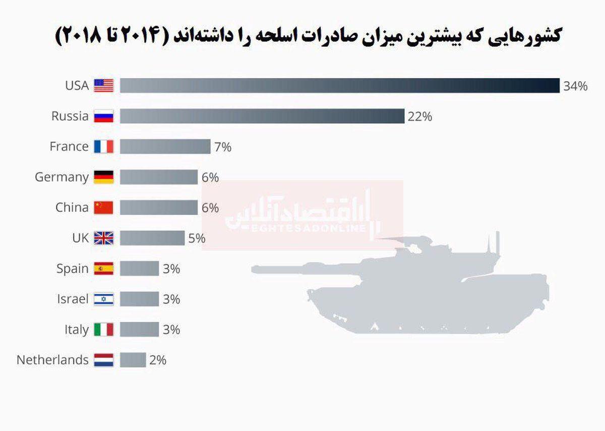 کدام کشورها بیشترین میزان صادرات اسلحه را دارند؟