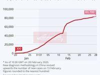 تعداد مبتلایان به کرونا نزدیک به 84هزار نفر شد/ 2800مورد مرگ بر اثر این ویروس