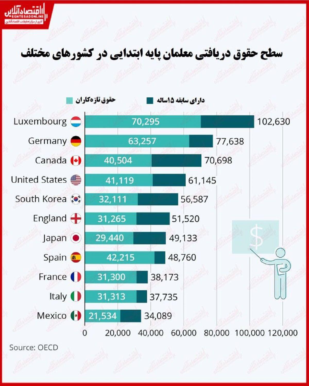 معلمان پایه ابتدایی در کدام کشورها بیشترین دستمزد را دریافت میکنند؟