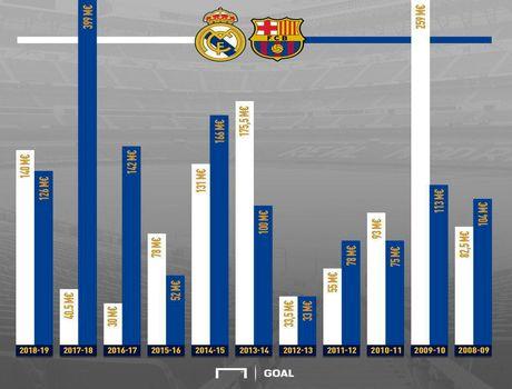 مقایسه هزینههای نقل و انتقالات بارسلونا و رئال مادرید