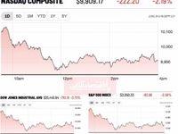 واکنش منفی بازارهای سهام به افزایش دوباره آمار شیوع کرونا در آمریکا