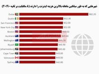 هزینه اینترنت در کدام شهرها گرانتر است؟