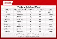 آپارتمانهای شمال شهر تهران چند؟/ کاهش معاملات مسکن