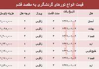 قیمت تورهای نوروزی قشم؟ +جدول