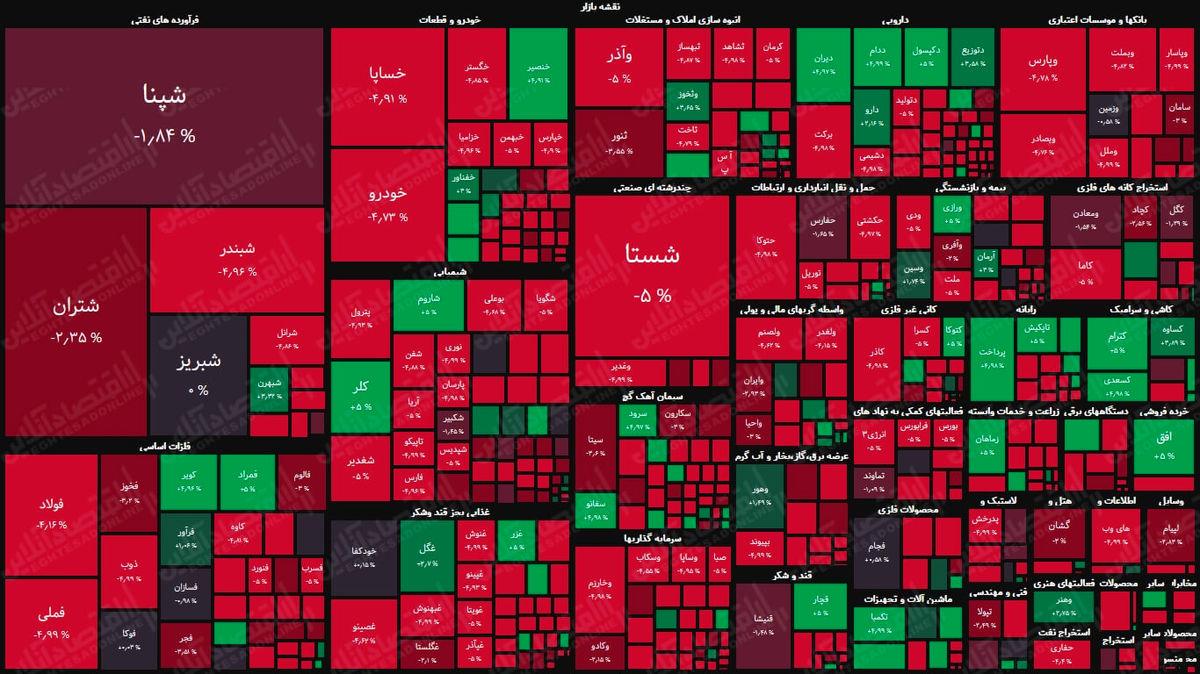نمای پایانی بورس امروز/ ادامه سرخپوشی بازار در چهارمین روز هفته