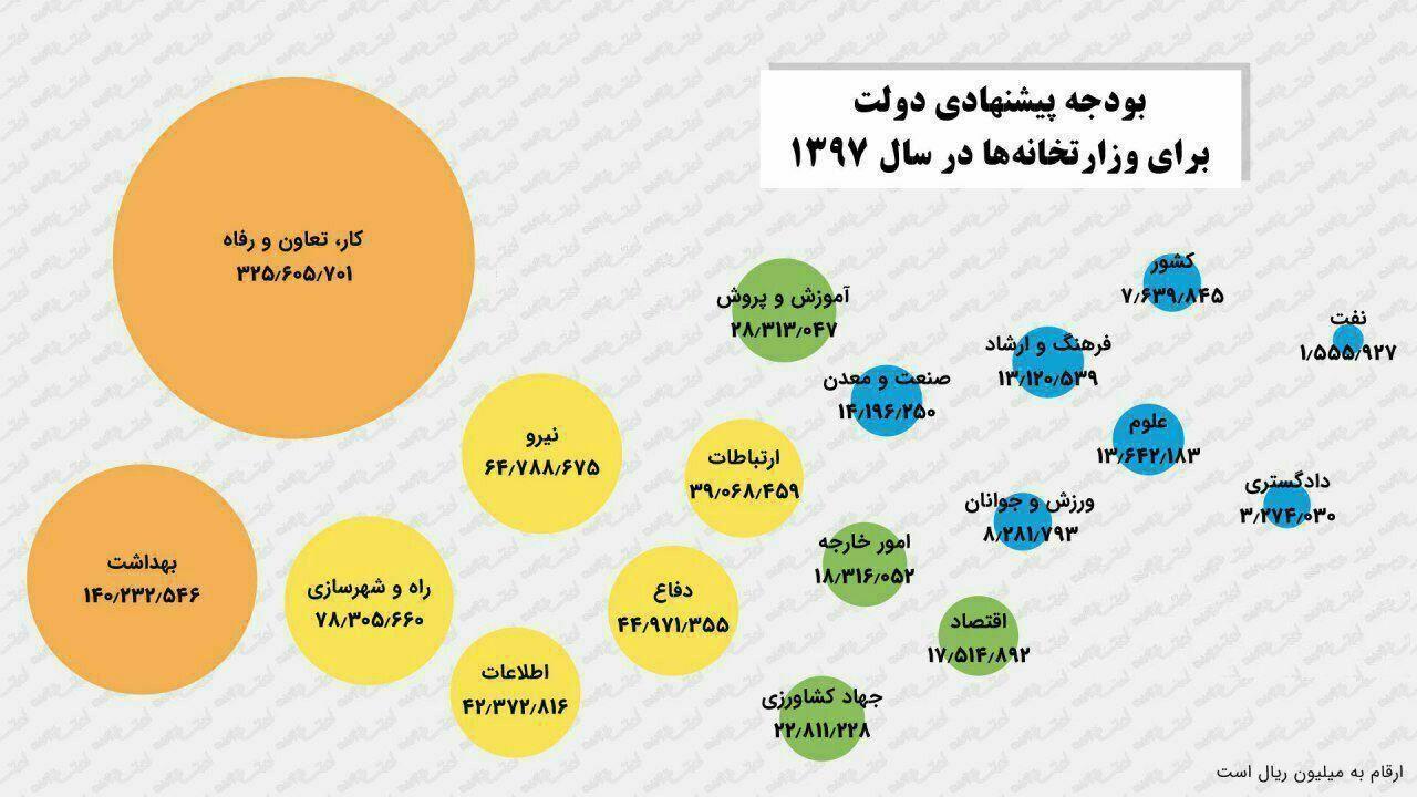 سهم وزارتخانه ها از بودجه ۹۷ +اینفوگرافیک