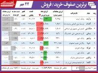 سنگینترین صفهای خرید و فروش در بورس امروز/ صفوف خرید چنگی به دل نمیزنند