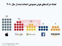 کدام شرکتهای فناوری در هوش مصنوعی پیشتاز هستند؟/ صدرنشینی اپل