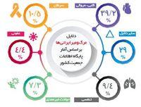 مهمترین عوامل مرگ ایرانیها چه مواردی هستند؟
