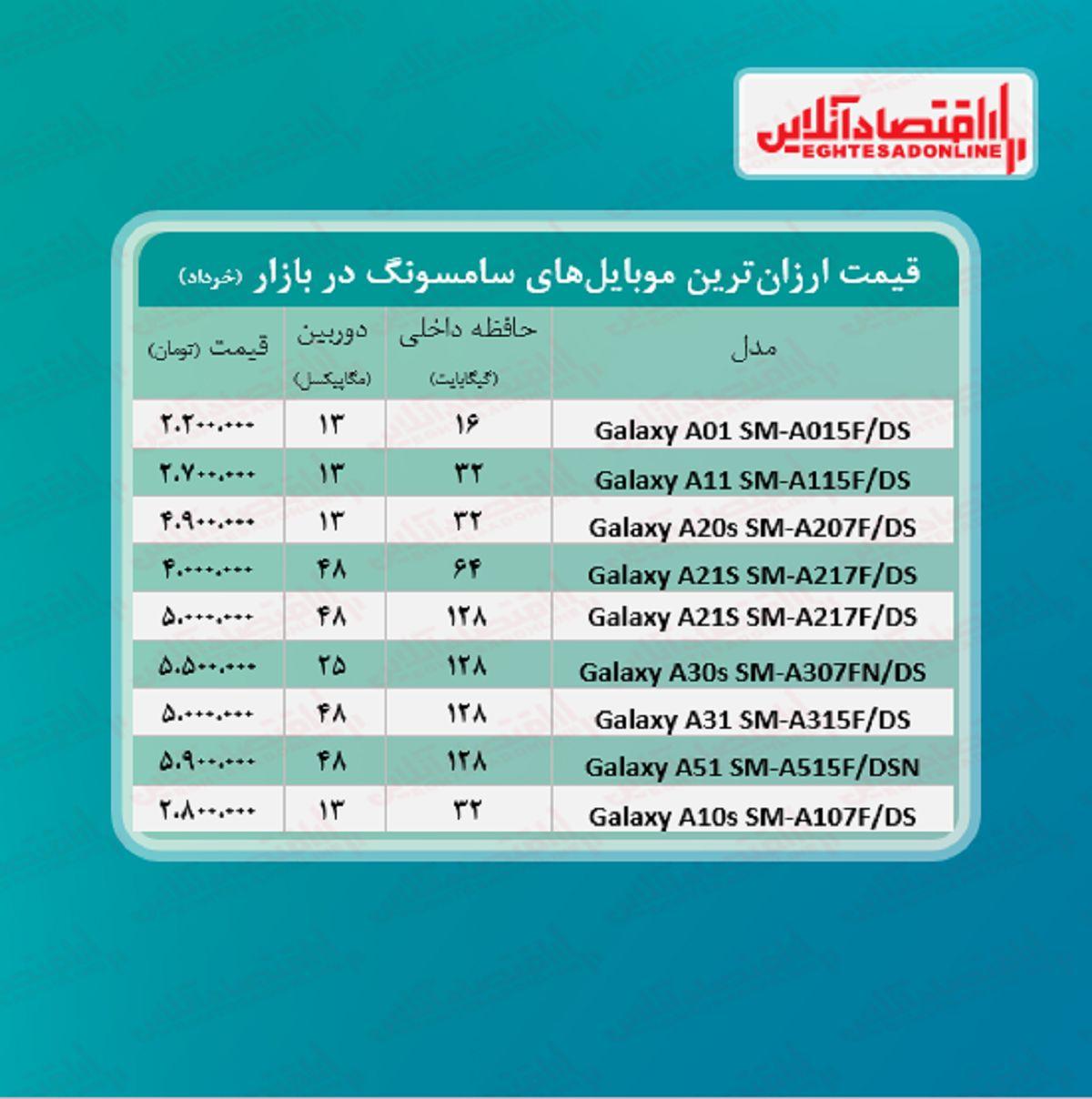 قیمت گوشی های ارزان سامسونگ / ۲۰ خرداد