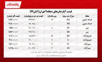 قیمت مسکن در منطقه ۹تهران