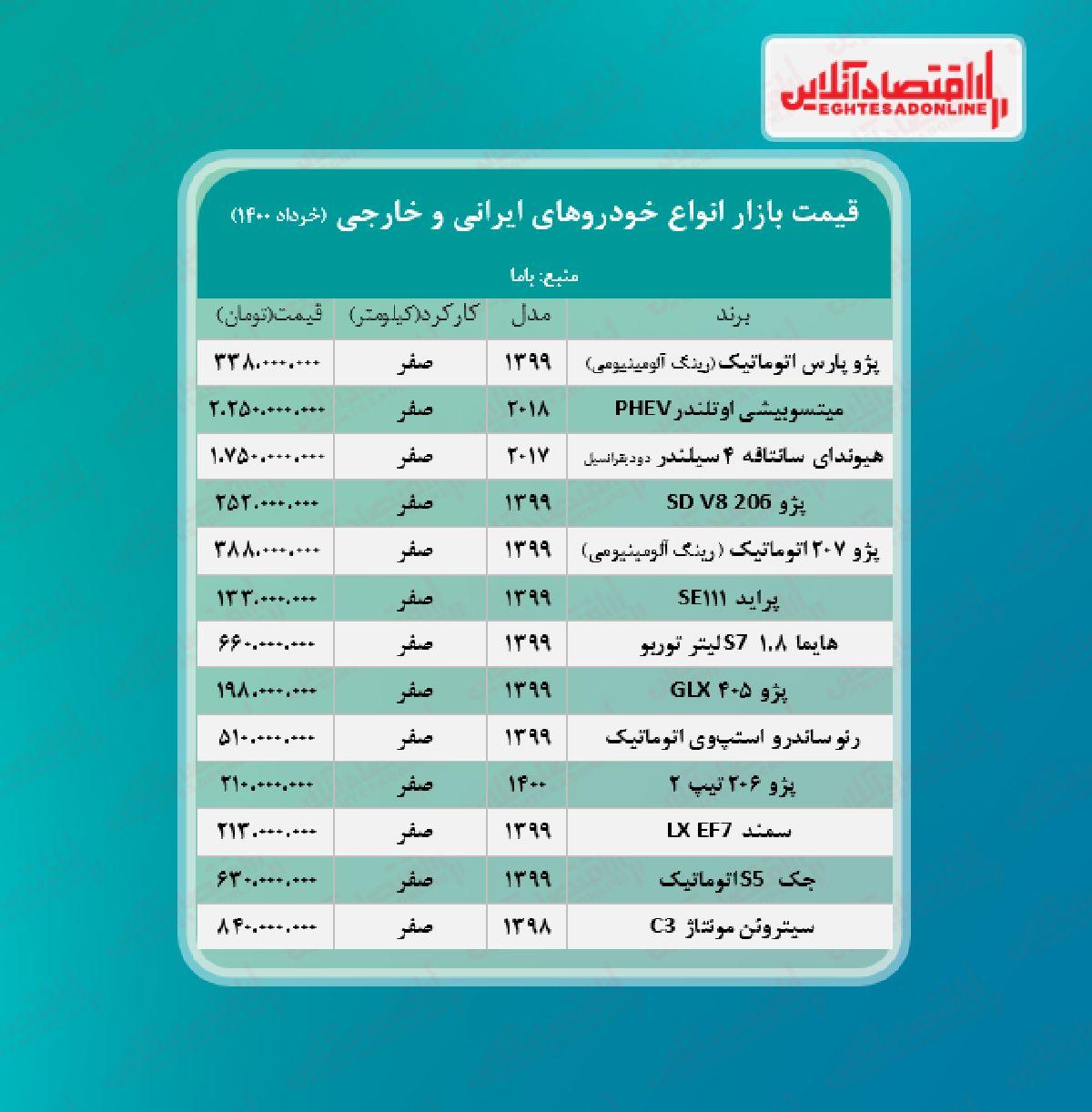 قیمت خودرو امروز ۱۴۰۰/۳/۲۰