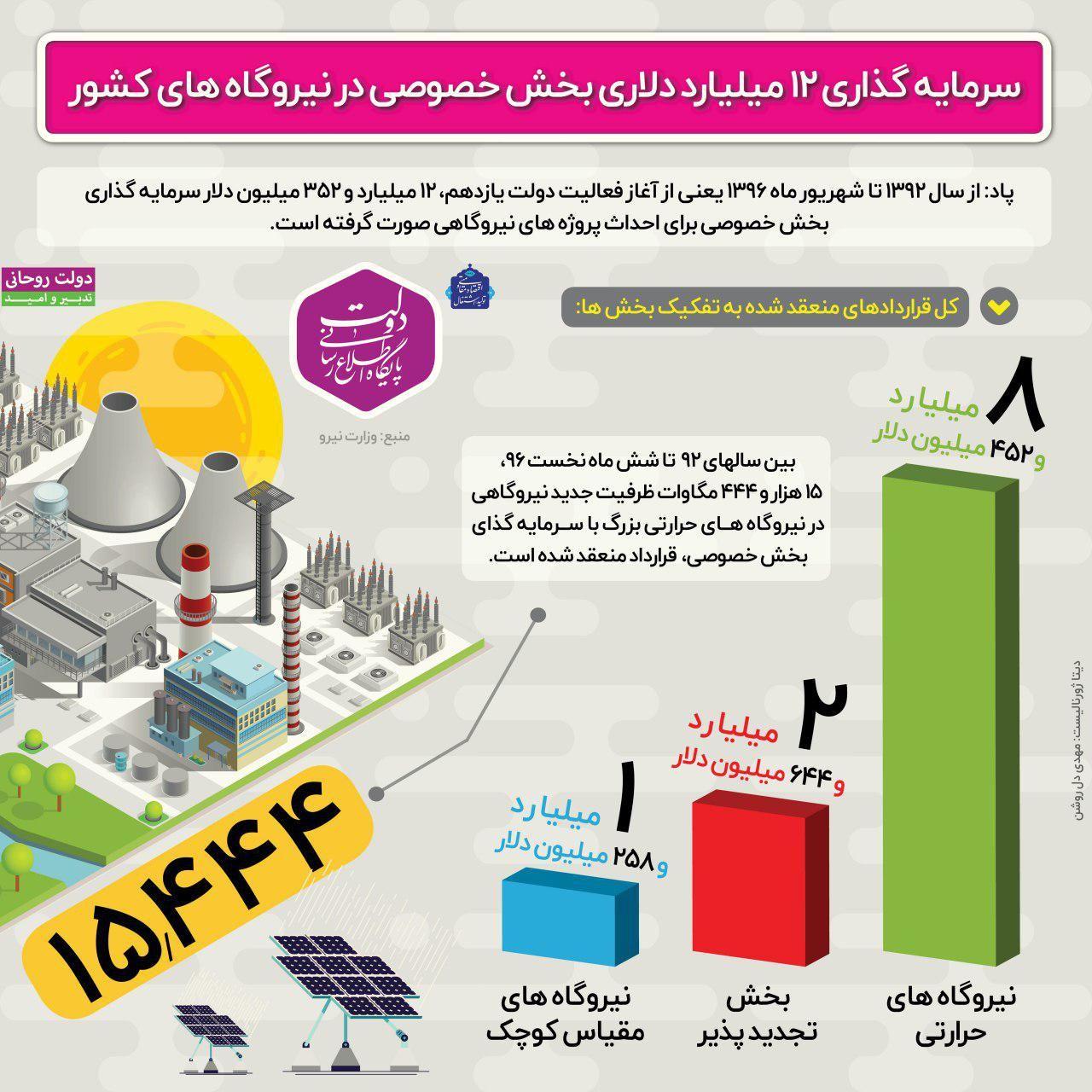 سرمایه گذاری بخش خصوصی برای تولید برق +اینفوگرافیک