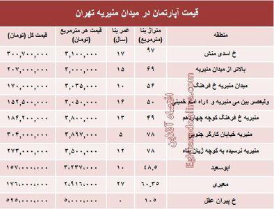 قیمت آپارتمان حوالی میدان منیریه ؟ +جدول