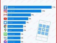 محبوبترین اپلیکیشنها برای آمریکاییها/ وابستگی مردم آمریکا به شبکههای اجتماعی