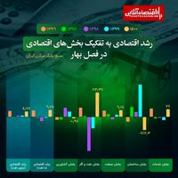 اقتصاد ایران از شوک تحریم و کرونا عبور کرد؟