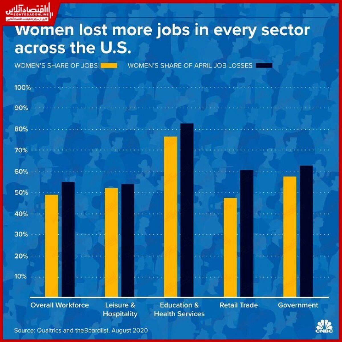 زنان شاغل آمریکا بیشترین آسیب را از کرونا دیدند/ چند درصد از بیکاریها در مشاغل مختلف برای زنان بود؟