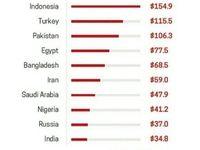 ۱۰بازار بزرگ غذای اسلامی دنیا +جدول