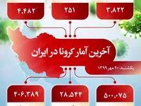 آخرین آمار کرونا در ایران (۱۳۹۹/۷/۲۰)