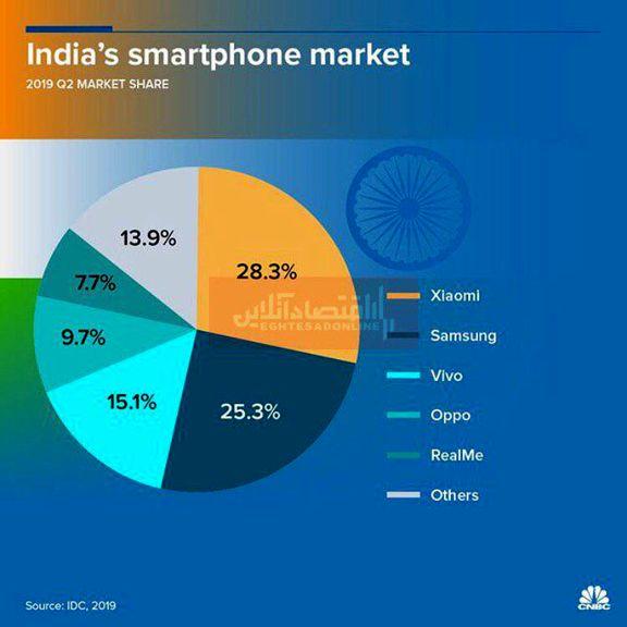 گوشیهای محبوب هندیها کدامند؟