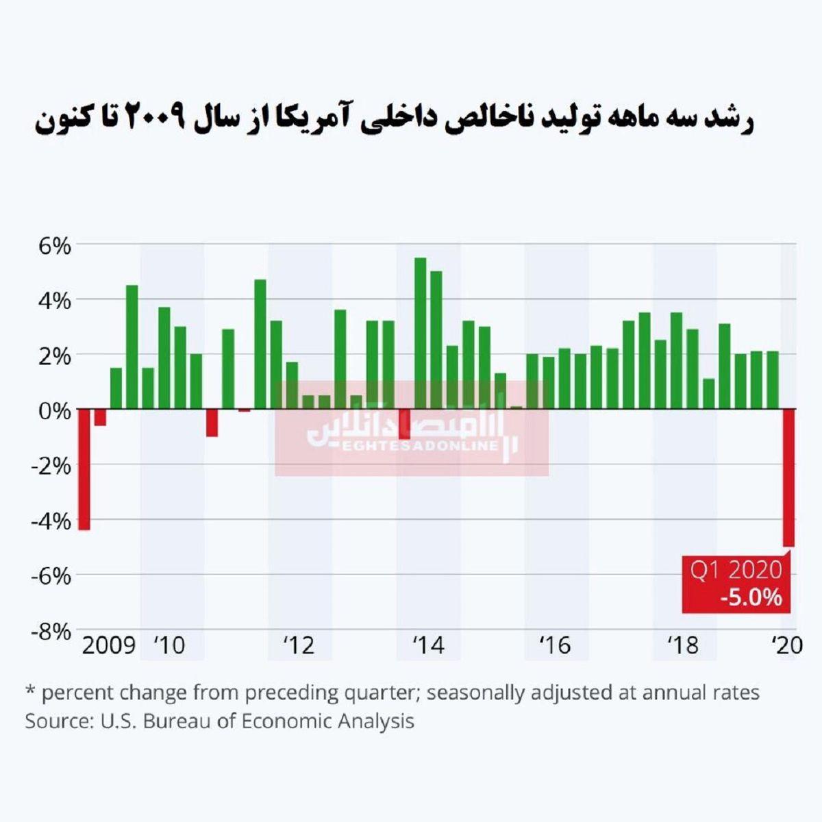 سقوط بیسابقه اقتصاد آمریکا در بحبوحه بحران کرونا/ تولید ناخالص داخلی چقدر کاهش یافت؟
