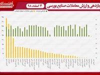 نقشه بازدهی و ارزش معاملات صنایع بورسی در انتهای داد و ستدهای روز جاری/ شاخص در یکقدمی نیم میلیونی شدن