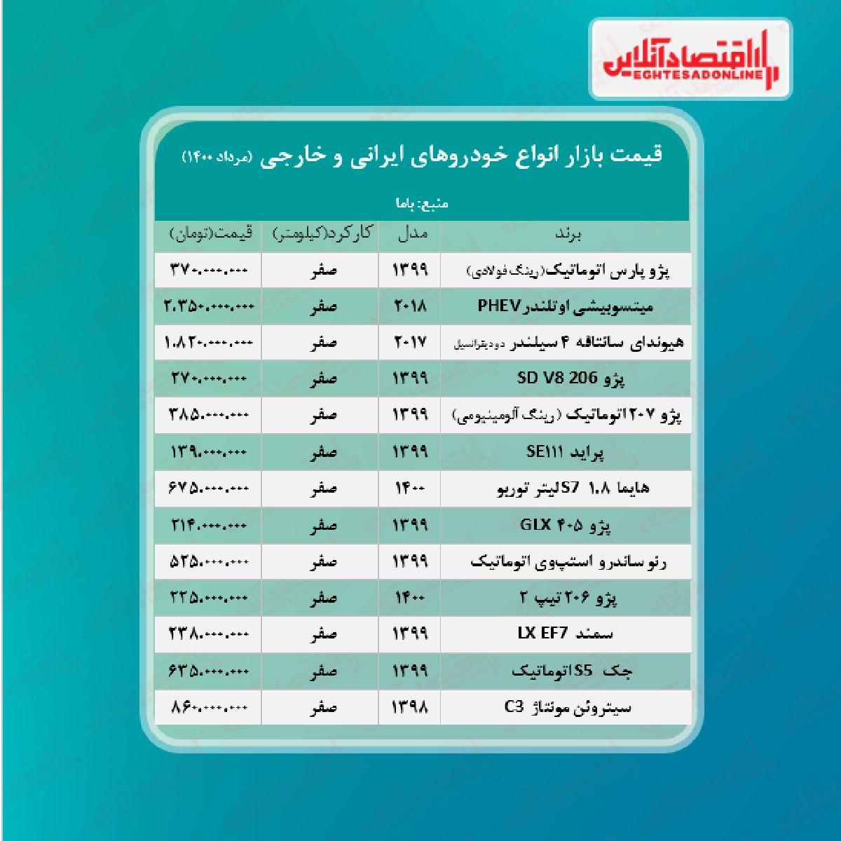 قیمت خودرو امروز ۱۴۰۰/۵/۷
