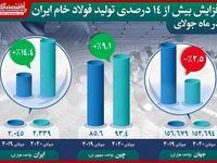 افزایش بیش از ١۴درصدی تولید فولاد خام ایران