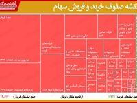 قرمزترین صفوف فروش امروز بورس (۱۳۹۹/۶/۱۲)
