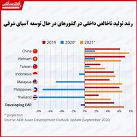 کدام کشورهای آسیایی بیشترین ضرر اقتصادی را متحمل میشوند؟/ بهبود وضعیت تولید ناخالص داخلی در سال 2021
