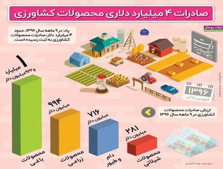 صادرات محصولات کشاورزی در ۹ماهه سال۹۶ +اینفوگرافیک