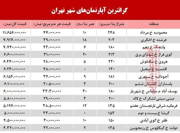 گرانترین آپارتمانهای فروخته شده در آذر98 +جدول