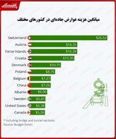 عوارض جادهای در کدام کشورها بیشتر است؟