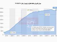 آیا رشد کاربران توییتر محدود شده است؟