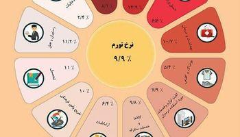شاخص بهای کالاها و خدمات مصرفی در مناطق شهری +اینفوگرافیک
