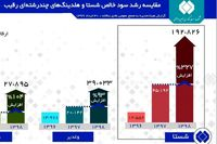 شستا انگشتر هزار نگین اقتصاد ایران