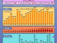 وضع شیوع کرونا در ایران تا سوم فروردین