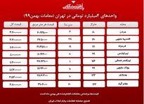 با ۴میلیارد کجای تهران میتوان خانه خرید؟