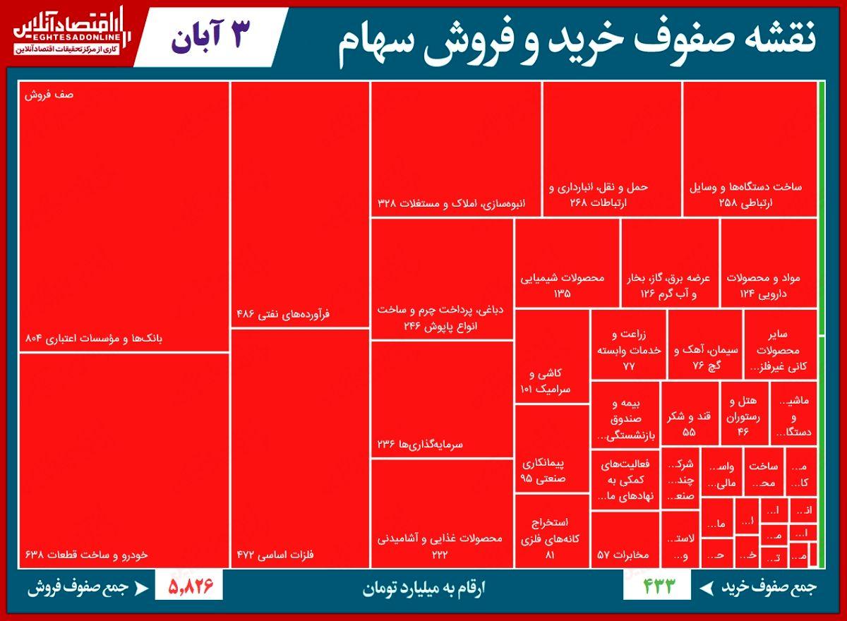 سنگینترین صفهای خرید و فروش در بورس امروز/ کاهش صفوف فروش پایدار نبود